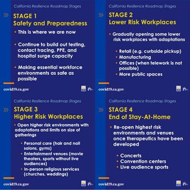California Resilience Roadmap Stages  Blue graphic that reads   Stage 1: Safety and preparedness. This is where we are now. Continue to build out testing, contact tracing, PPE, and hospital surge capacity. Making essential workforce environments as safe as possible. Prepare sector-by-sector safety guidelines for expanded workforce.  Stage 2: Lower Risk Workplaces. Gradually opening some lower risk workplaces with adaptations. Retail (e.g. curbside pickup), manufacturing, offices (when telework is not possible), more public spaces.  Stage 3: Higher Risk Workplaces. Open higher risk environments with adaptations and limits on size of gatherings. Personal care (hair and nail salons, gyms), entertainment venues (movie theaters, sports without live audiences), in-person religious services (churches, weddings).   Stage 4: End of Stay-At-Home Order. Re-open highest risk environments and venues once therapeutics have been developed. Concerts, convention centers, live audience sports.